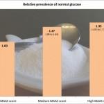 Mindfullness and Diabetes Health