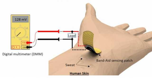 Paper Sensor to Check Glucose Levels